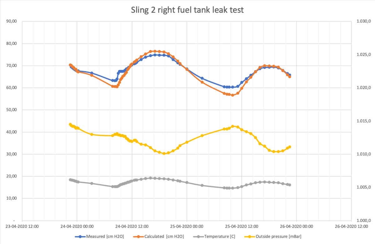 Passed second leak test right tank