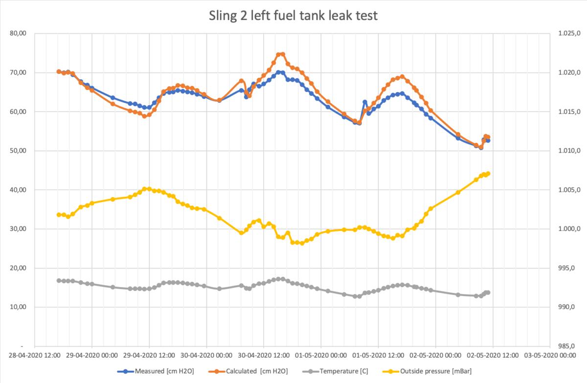 Second leak test left fuel tank